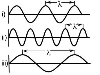 Définition longueur d'onde schéma