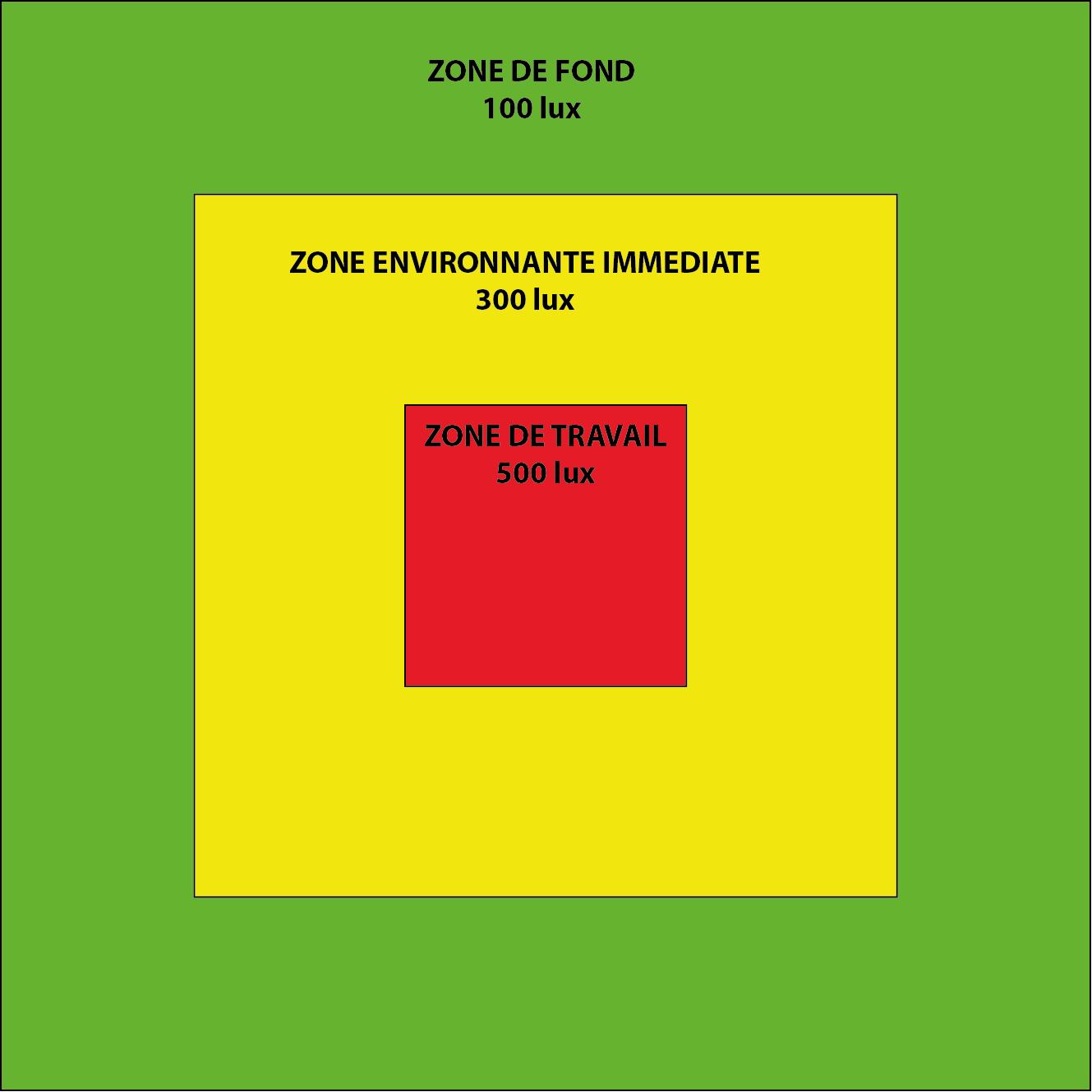 3 zones NF EN 12464-1